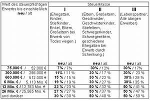 Spekulationssteuer Immobilien Berechnen : erbschaftssteuer immobilien berechnen erbschaftssteuer immobilien wie wird die ~ Orissabook.com Haus und Dekorationen