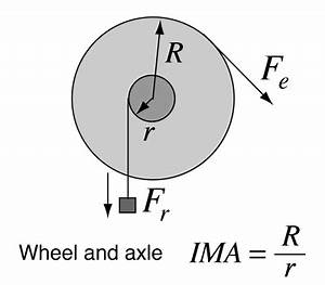 Wheel And Axle Simple Machine Diagram | www.pixshark.com ...