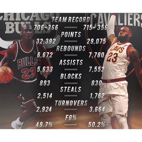 Michael Jordan played in 1072 career regular season games ...