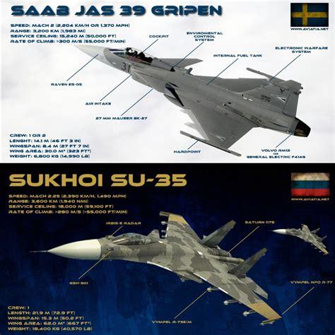 Saab Gripen Vs Su-35