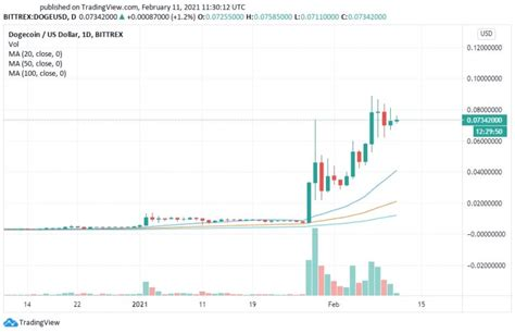 Dogecoin (DOGE) Price Prediction and Analysis in March ...