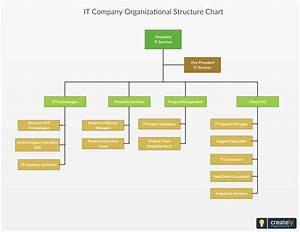 It Company Organizational Structure Chart