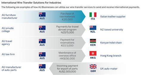 International Money Transfer American Express