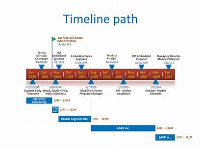 Timeline Template Word Project Excel Templates Microsoft