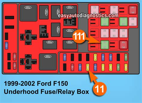 1999 Ford F150 Fuse Box Location by Part 3 How To Test The Alternator 1997 2002 4 6l Ford F150