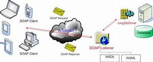 Webservice Sample - Example Of Using Soap Protocol To Access Internet Database Server
