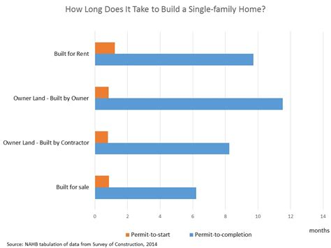 How Does It Take To A House by How Does It Take To Build A Single Family Home Eye
