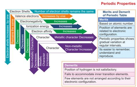 periodic properties   variations icse