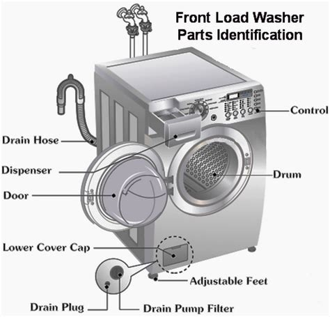affinity front load washer parts frigidaire front load