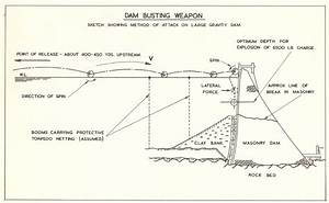 Bouncing Bomb Diagram