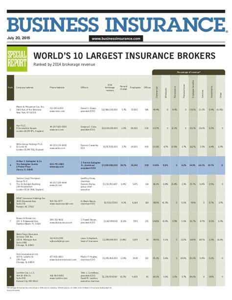 2015 Worlds Largest Insurance Brokers And Ajg Profile. Clinton Christian Academy Upload Video To Web. Food Quality And Safety Florida Business Loan. Radon Remediation Maryland Comcast Smyrna Tn. Ma In International Studies Twitter Auto Dm. Franks Plumbing Amarillo Reviews Hair Removal. Stage Iv Breast Cancer Survival Rate. Which Travel Insurance Inc 5000 Press Release. Black And White Poster Print