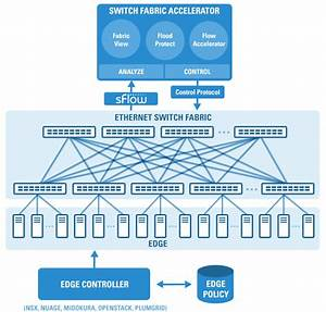 Sflow  Sdn Fabric Controllers