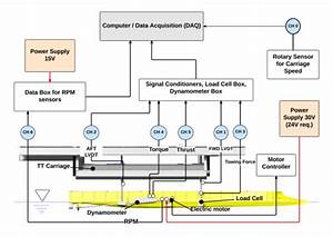 Data Acquisition Setup For The Propeller Driven Self