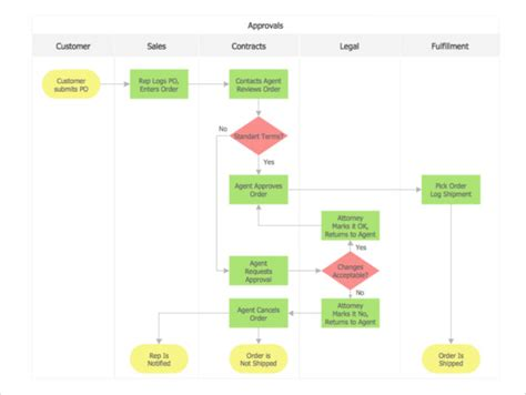 """Search Results For """"free Printable Editable Flowchart Template"""" Process Flow Chart Visio Examples Program Example Represents Writing Clip Amendment Run Solvay Questions"""