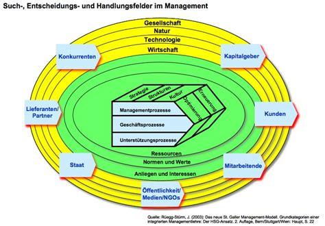 st galler management modell