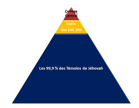 siege mondial des temoins de jehovah les 144 000 des témoins de jéhovah vrai ou faux