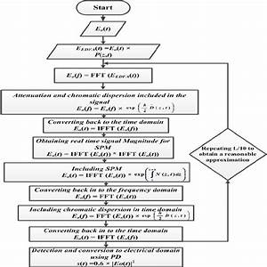 Flow Chart Of The Simulated Split Step Fourier Method For