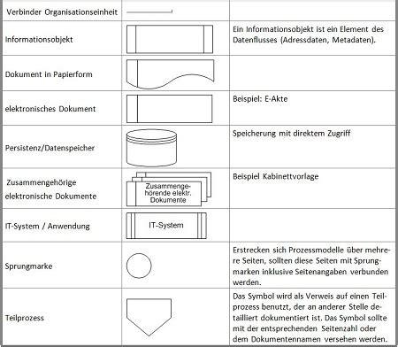 organisationshandbuch prozessmodelle  prozessmodelle