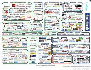 Today's social media landscape and where you fit in - We ...