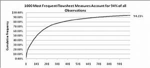 Cumulative Frequency Diagram For The 1000 Most Frequently