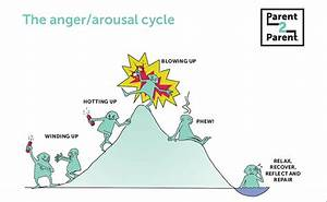 Parent2parent U00ae  Arousal Cycle Poster  Multipack