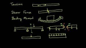 Internal Forces-tension  Shear Force  Bending Moment