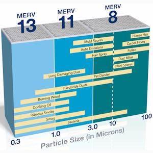 Merv Ratings Chart 101 Irving Tx