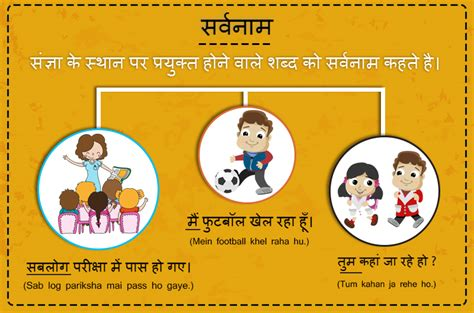 Learn Hindi Sarvanam  सर्वनाम  Hindi Grammar Hindi@eduritecom