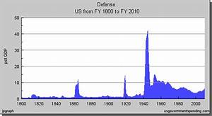 U.S. Military spending as percentage of GDP, 1800–2010 ...
