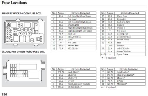 97 Honda Accord Fuse Box Diagram by 2001 Honda Accord Wiring Diagram 12 Volt Fuse Box And