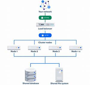 Atlassian Load Balancer Configuration Options  U2013 Easy Cloud
