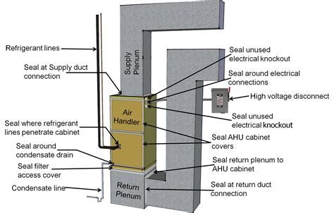 Side Split Air Conditioner Wiring Diagram Field by Air Seal A Heat Or Air Conditioner Air Handler