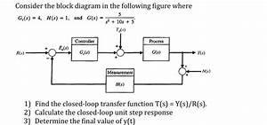 Solved  Consider The Block Diagram In The Following Figure