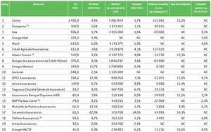 Classement Assurance Auto : le top 20 des assureurs auto 2013 chiffres france 2012 en m ~ Medecine-chirurgie-esthetiques.com Avis de Voitures