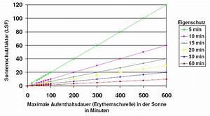 Lichtschutzfaktor Berechnen : sonnenschutzprodukte gezielt anwenden ~ Themetempest.com Abrechnung