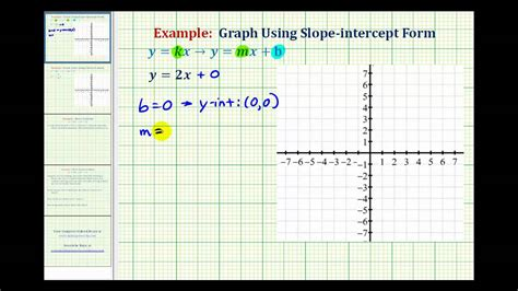Graph A Direct Variation Equation (positive Slope