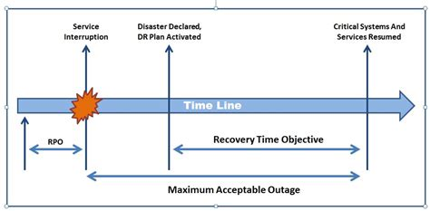 Recovery Point Objective Template by Are You Absolutley Clear On Your Disaster Backup