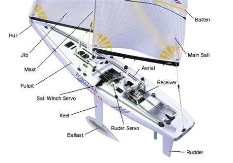 Boat Names Using Reel by Kyosho Support