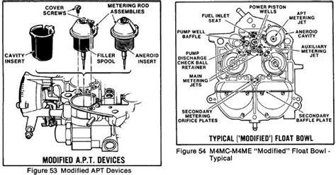 How Rebuild Rochester Quadrajet Carburetor