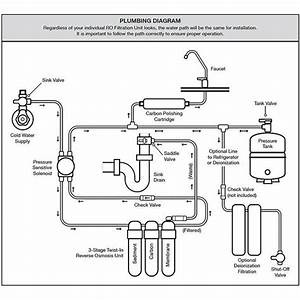 30 3 Stage Reverse Osmosis System Diagram