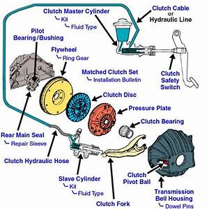 Image Result For Slave Cylinder Location Honda Element