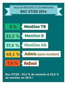 Bts Après Bac Sti2d : r sultats bac techno sti2d 2018 ~ Medecine-chirurgie-esthetiques.com Avis de Voitures