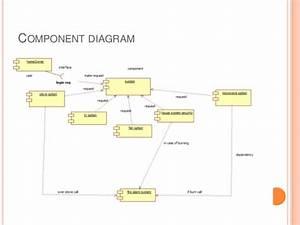 Home Appliances Control System
