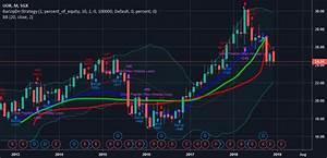 Uob For Sgx U11 By Kelvintan88 Tradingview