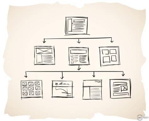 Как создать карту сайта? Создаем Sitemap для Google и