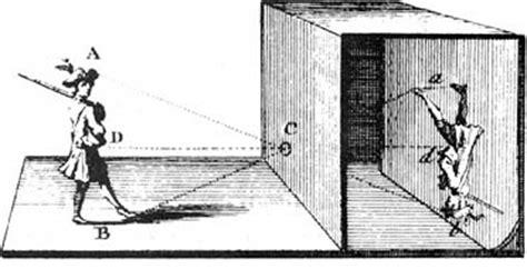chambre noir photographie histoire de la photo sténopé chambre et