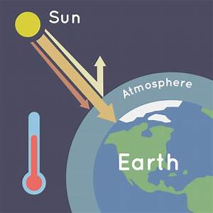 Diagram Of The Greenhouse Effect : what is the greenhouse effect nasa climate kids ~ A.2002-acura-tl-radio.info Haus und Dekorationen