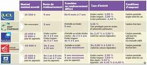 Lcl Prêt étudiant : comment obtenir le meilleur pr t tudiant argent pr t mieux travailler le parisien ~ Medecine-chirurgie-esthetiques.com Avis de Voitures