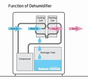 Dehumidifier Fires  U2013 Expert Article On Forensic