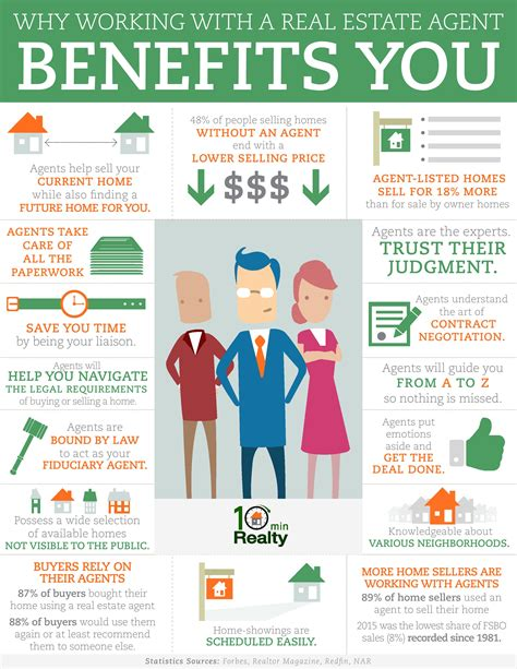 Benefits To Buying Property by How Working With A Real Estate Benefits You